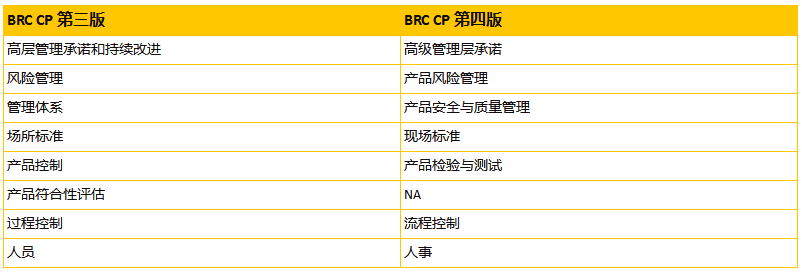 旺年食品BRC认证